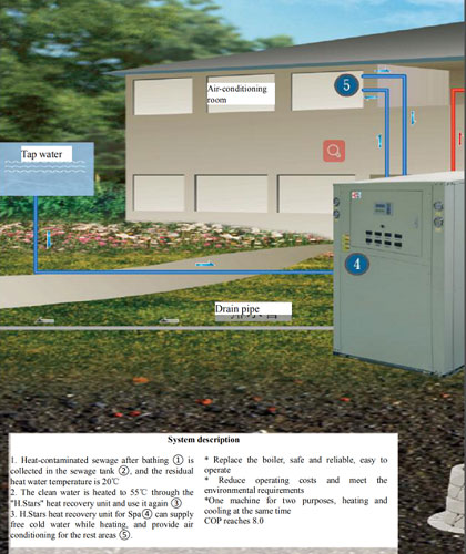 sewage-source heat pump systems